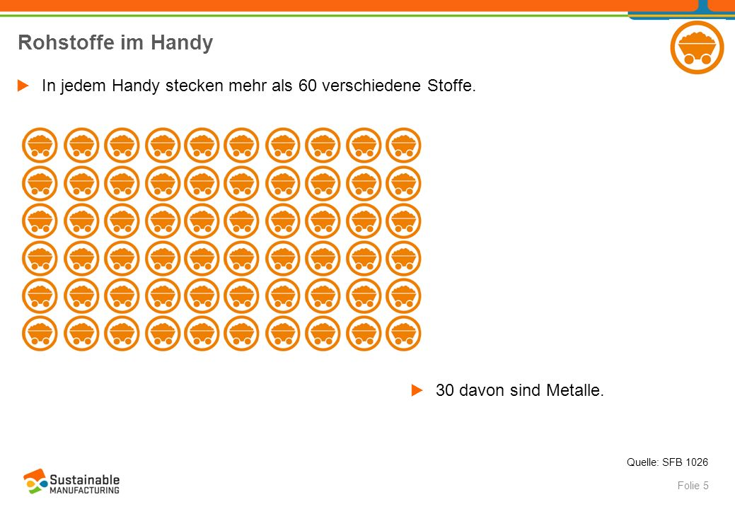 Rohstoffe im Handy  In jedem Handy stecken mehr als 60 verschiedene Stoffe. Folie 5  30 davon sind Metalle. Quelle: SFB 1026