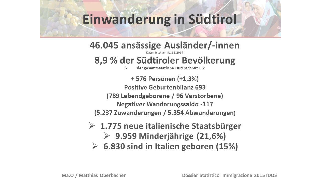 Einwanderung in Südtirol Albanien 5.572 Deutschland 4.358 Marokko 3.600 Pakistan 3.351 Rumänien 2.747 53,5% Frauen 46,5% Männer 53,5% Frauen 46,5% Männer 138 verschiedene Nationaitäten Arbeitslosenquote in Südtirol: 4,4 % 3,3% EU /22,5% Nicht-EU Bürger Astat Arbeitslosenquote in Südtirol: 4,4 % 3,3% EU /22,5% Nicht-EU Bürger Astat Ma.O / Matthias OberbacherDossier Statistico Immigrazione 2015 IDOS