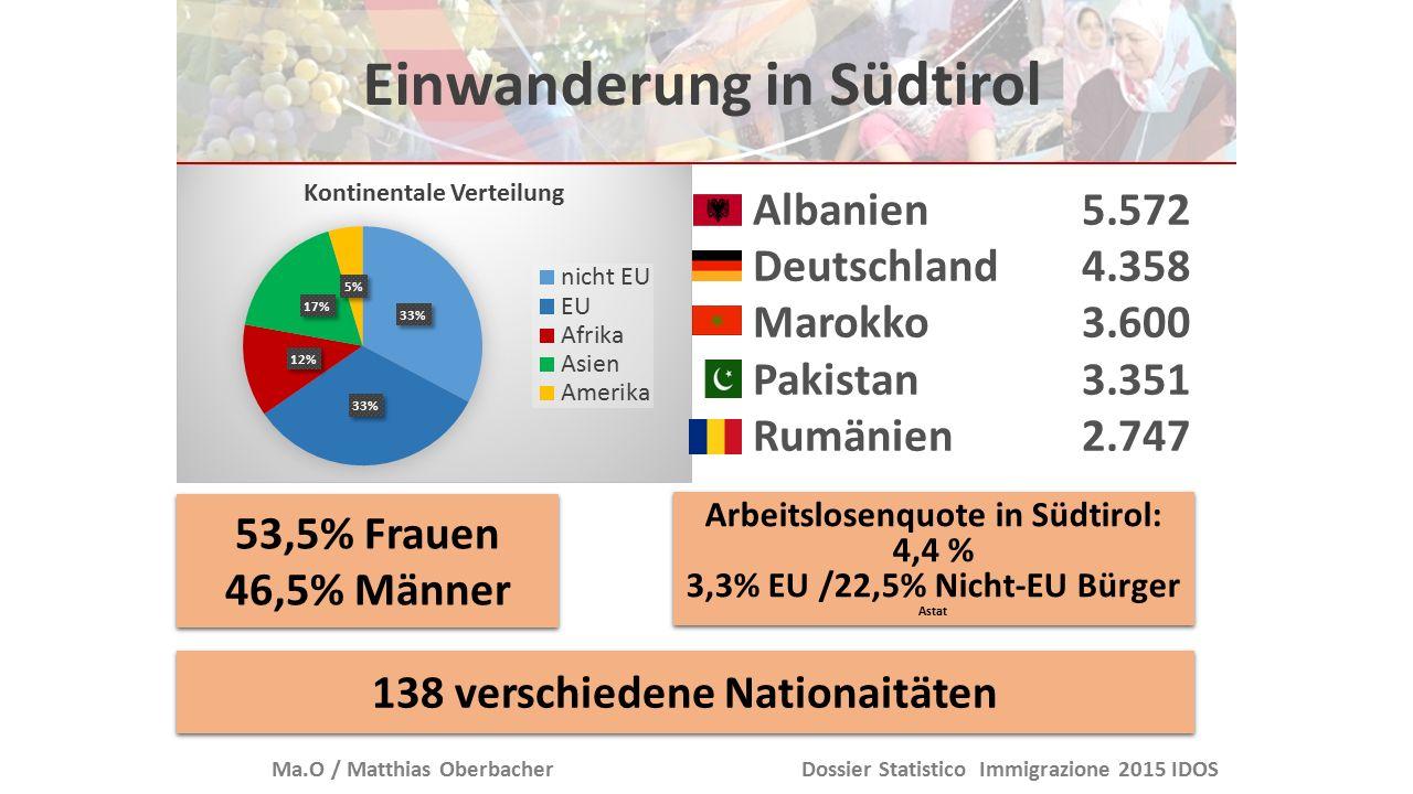 Einwanderung in Südtirol Ma.O / Matthias OberbacherDossier Statistico Immigrazione 2015 IDOS/ Daten: Astat 2015 über 65 Jahre 5,1 % Über 65 Jahre 20,3 % Durchschnittsalter 34,2 Durchschnittsalter 42,8 Paare mit minderjährigen Kindern 21,9 % Paare mit minderjährigen Kindern 16,9 % Alleinerziehende Mütter 7,4 Alleinerziehende Mütter 5,5%