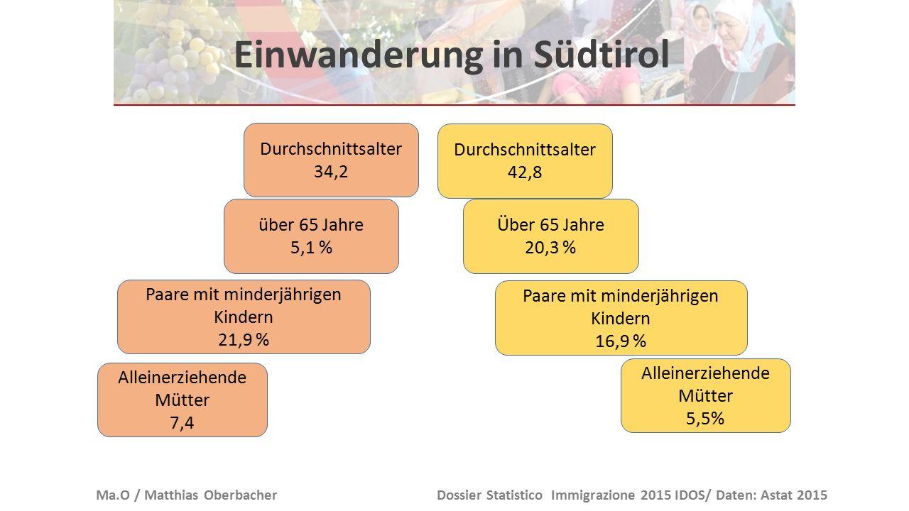 Einwanderung in Südtirol Ma.O / Matthias OberbacherDossier Statistico Immigrazione 2015 IDOS/ Daten: Astat 2015 über 65 Jahre 5,1 % Über 65 Jahre 20,3