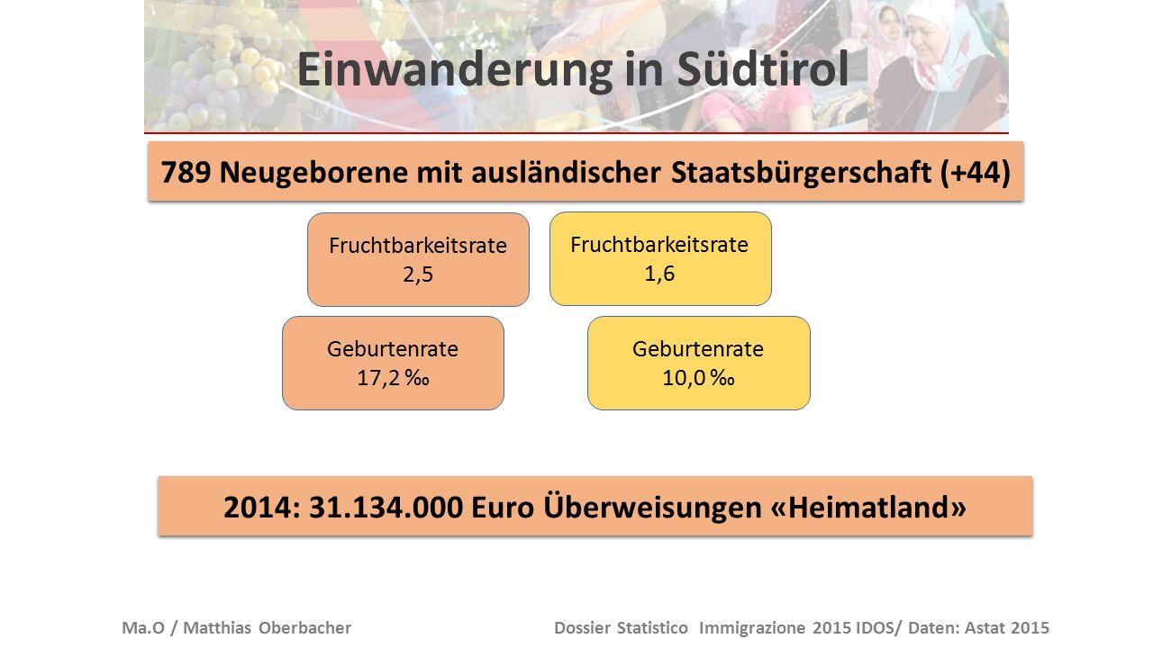 Schuljahr 2014/2015 Ma.O / Matthias OberbacherDossier Statistico Immigrazione 2015 IDOS/ Daten: Astat 2015 dtitladInsgesamt Kindergarten%9,924,96,313,1 abso1.183892432.118 Grundschule%7,624,25,211,3 abso1.5421.558653.165 Mittelschule%5,921,63,79,5 abso725867281.620 Oberschule%3,916,82,17,6 abso523946111.480 887 (11,3%) ausländische Berufschüler/innen besuchten einen Vollzeitkurs