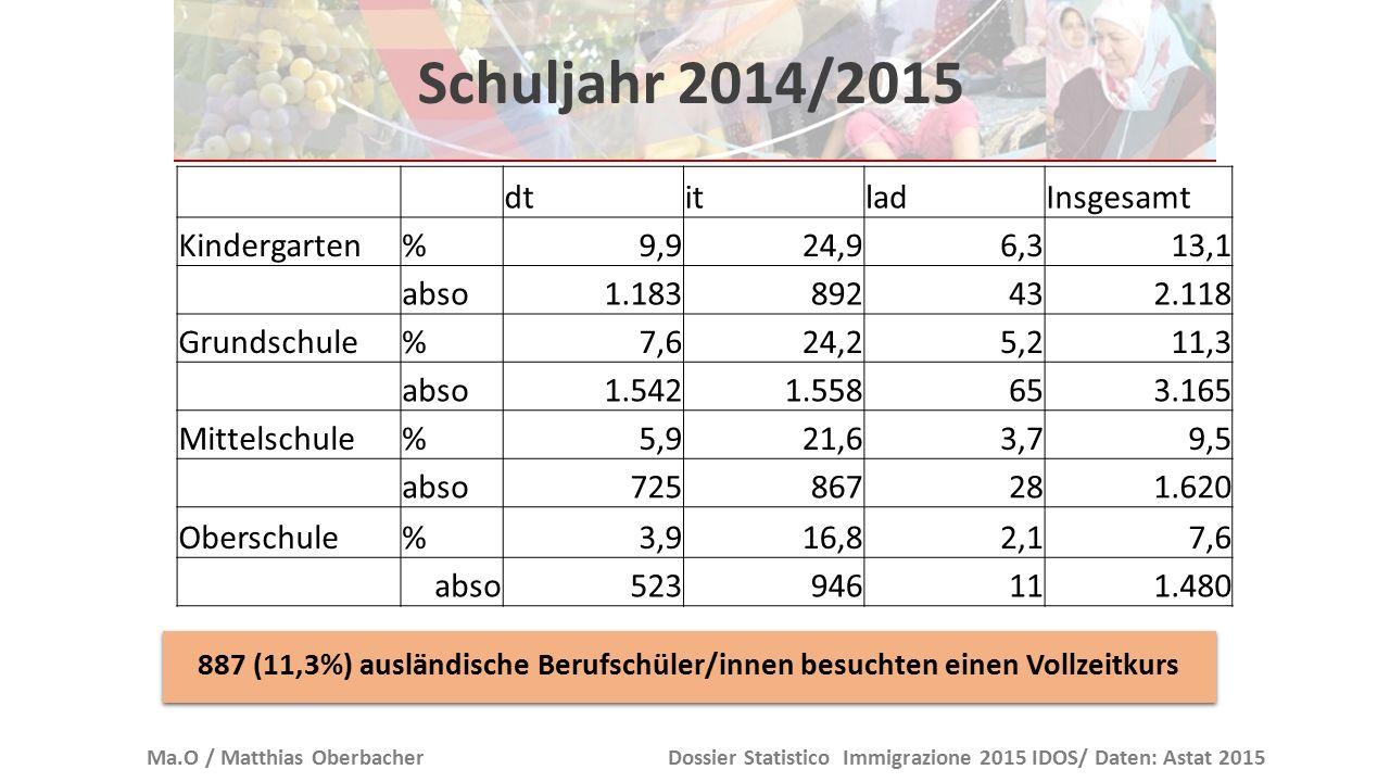 Schuljahr 2014/2015 Ma.O / Matthias OberbacherDossier Statistico Immigrazione 2015 IDOS/ Daten: Astat 2015 dtitladInsgesamt Kindergarten%9,924,96,313,
