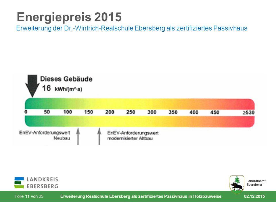 Folie 11 von 25 Erweiterung Realschule Ebersberg als zertifiziertes Passivhaus in Holzbauweise 02.12.2015 Landratsamt Ebersberg Energiepreis 2015 Erweiterung der Dr.-Wintrich-Realschule Ebersberg als zertifiziertes Passivhaus