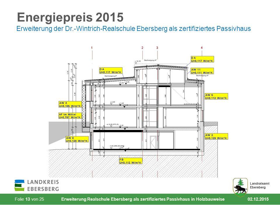 Folie 13 von 25 Erweiterung Realschule Ebersberg als zertifiziertes Passivhaus in Holzbauweise 02.12.2015 Landratsamt Ebersberg Energiepreis 2015 Erwe