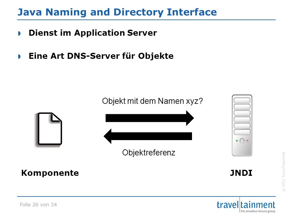 © 2012 TravelTainment Java Naming and Directory Interface  Dienst im Application Server  Eine Art DNS-Server für Objekte JNDIKomponente Objekt mit dem Namen xyz.