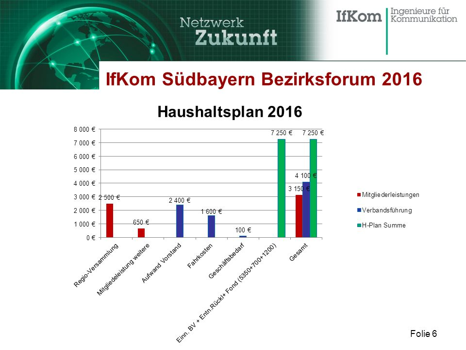 Folie 6 IfKom Südbayern Bezirksforum 2016 Haushaltsplan 2016
