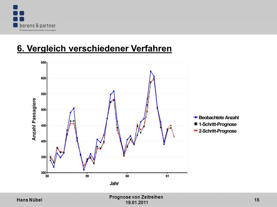 Hans Nübel Prognose von Zeitreihen 19.01.2011 15 6. Vergleich verschiedener Verfahren