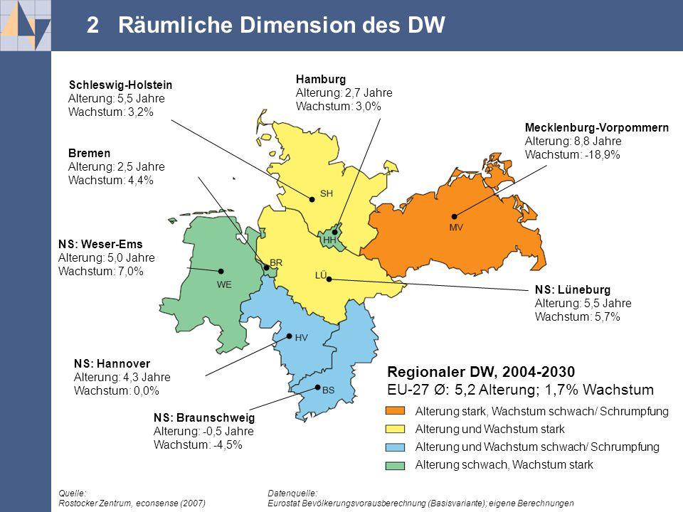 .... Mecklenburg-Vorpommern Alterung: 8,8 Jahre Wachstum: -18,9% NS: Lüneburg Alterung: 5,5 Jahre Wachstum: 5,7% Hamburg Alterung: 2,7 Jahre Wachstum:
