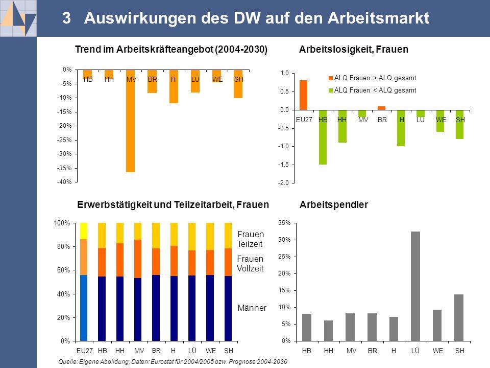 .... 3 Auswirkungen des DW auf den Arbeitsmarkt -2.0 -1.5 -0.5 0.0 0.5 1.0 EU27HBHHMVBRBRHLÜWESH 0% 20% 40% 60% 80% 100% EU27HBHHMV BRBR HLÜWESH Männe