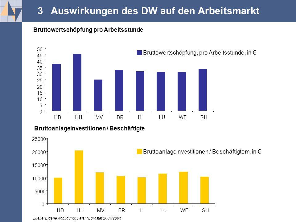 .... 3 Auswirkungen des DW auf den Arbeitsmarkt 0 5000 10000 15000 20000 25000 HBHHMVBRBRHLÜWESH Bruttoanlageinvestitionen / Beschäftigtem, in € Brutt