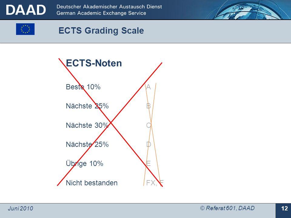 Juni 2010 © Referat 601, DAAD 12 ECTS-Noten Beste 10% Nächste 25% Nächste 30% Nächste 25% Übrige 10% Nicht bestanden A B C D E FX, F ECTS Grading Scale