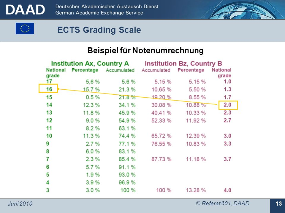 Juni 2010 © Referat 601, DAAD 13 Beispiel für Notenumrechnung ECTS Grading Scale