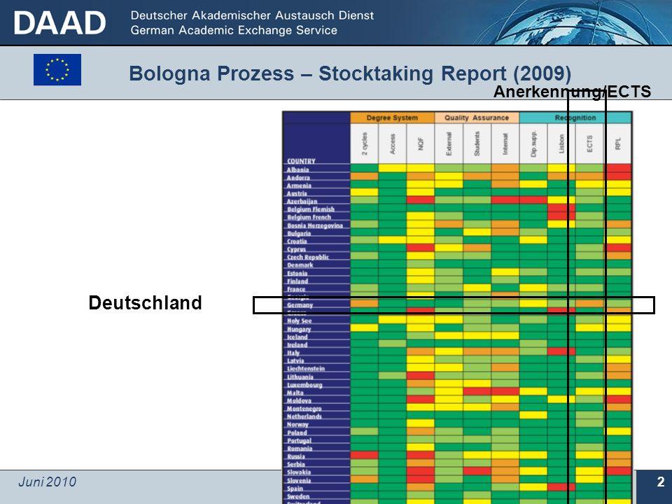 Juni 2010 © Referat 601, DAAD 2 Bologna Prozess – Stocktaking Report (2009) Deutschland Anerkennung/ECTS