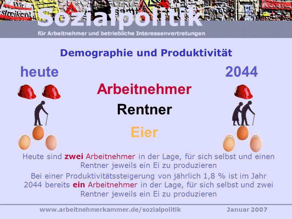 www.arbeitnehmerkammer.de/sozialpolitikJanuar 2007 Quelle: Ver.di (2003) Wirtschaftspolitik Mythos Demographie So paradox es klingt: Die Spielräume zur Finanzierung des Sozialstaats werden auch in den nächsten Jahrzehnten nicht kleiner, sondern größer Entscheidend bleibt die Verteilung des erwirtschafteten wachsenden Sozialprodukts Produktivität - morgen
