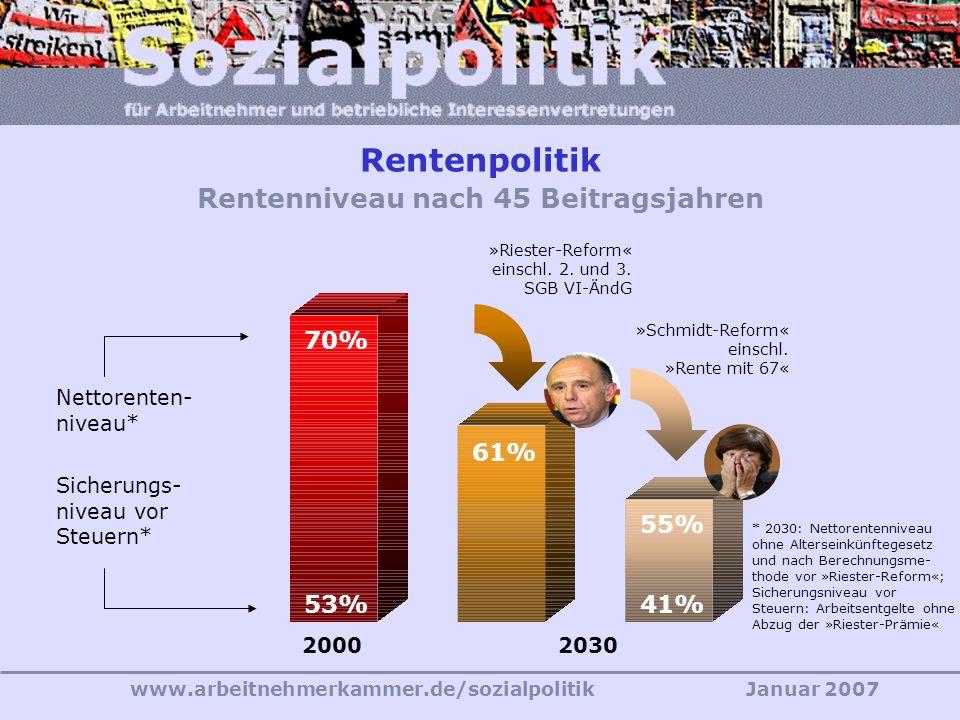 www.arbeitnehmerkammer.de/sozialpolitikJanuar 2007 »Die Menschen werden sich zum Beispiel darauf einstellen müssen, in den nächsten Jahrzehnten mehr für Alter, Gesundheit und Pflege auszugeben.