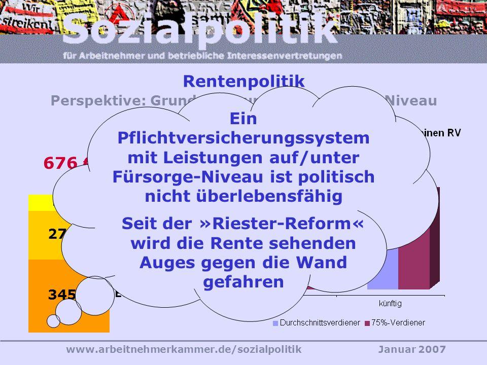 www.arbeitnehmerkammer.de/sozialpolitikJanuar 2007 Quelle: Ver.di (2003) Wirtschafts-politik Mythos Demographie 2002 zu 1960: Mit 80% der Arbeits- stunden wird in den alten BL das 3-fache BIP erwirt- schaftet Produktivität - gestern