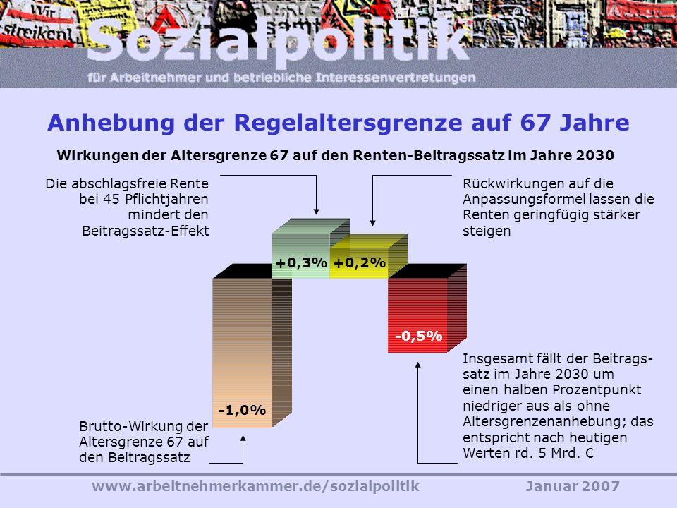www.arbeitnehmerkammer.de/sozialpolitikJanuar 2007 «Wir leben länger, arbeiten aber nicht länger, sondern insgesamt eher kürzer.