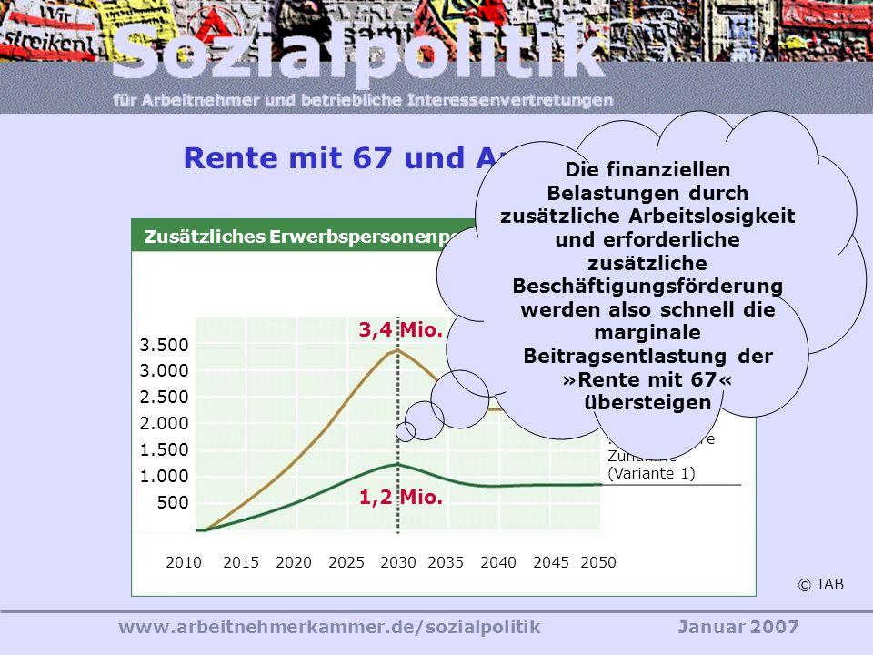 www.arbeitnehmerkammer.de/sozialpolitikJanuar 2007 Anhebung der Regelaltersgrenze auf 67 Jahre Wirkungen der Altersgrenze 67 auf den Renten-Beitragssatz im Jahre 2030 Rückwirkungen auf die Anpassungsformel lassen die Renten geringfügig stärker steigen +0,2% Die abschlagsfreie Rente bei 45 Pflichtjahren mindert den Beitragssatz-Effekt +0,3% Insgesamt fällt der Beitrags- satz im Jahre 2030 um einen halben Prozentpunkt niedriger aus als ohne Altersgrenzenanhebung; das entspricht nach heutigen Werten rd.