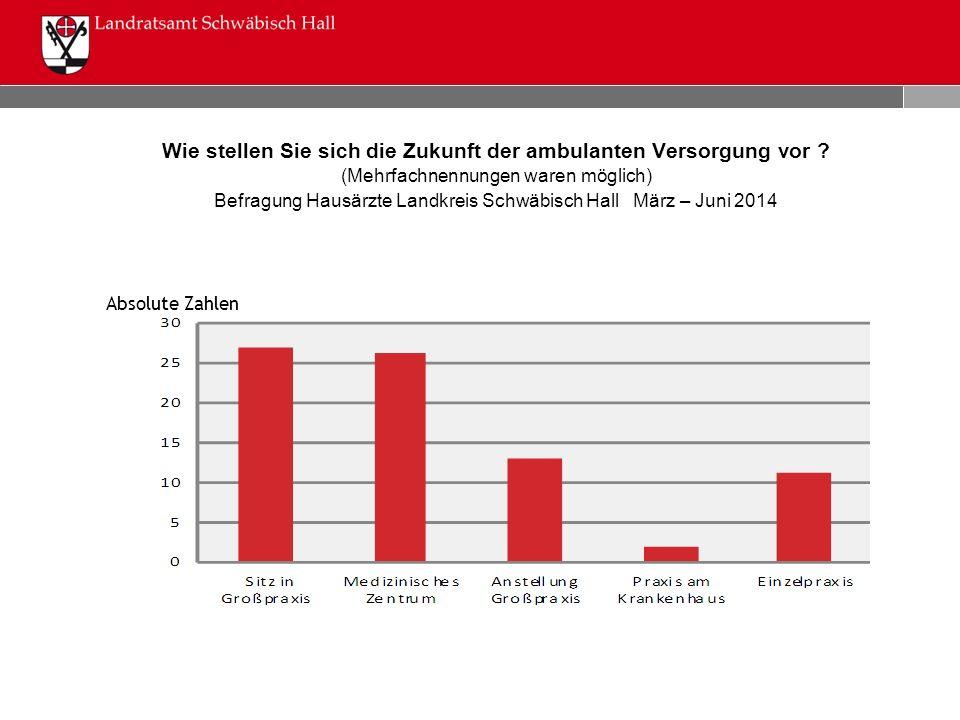 Wie stellen Sie sich die Zukunft der ambulanten Versorgung vor ? (Mehrfachnennungen waren möglich) Befragung Hausärzte Landkreis Schwäbisch Hall März