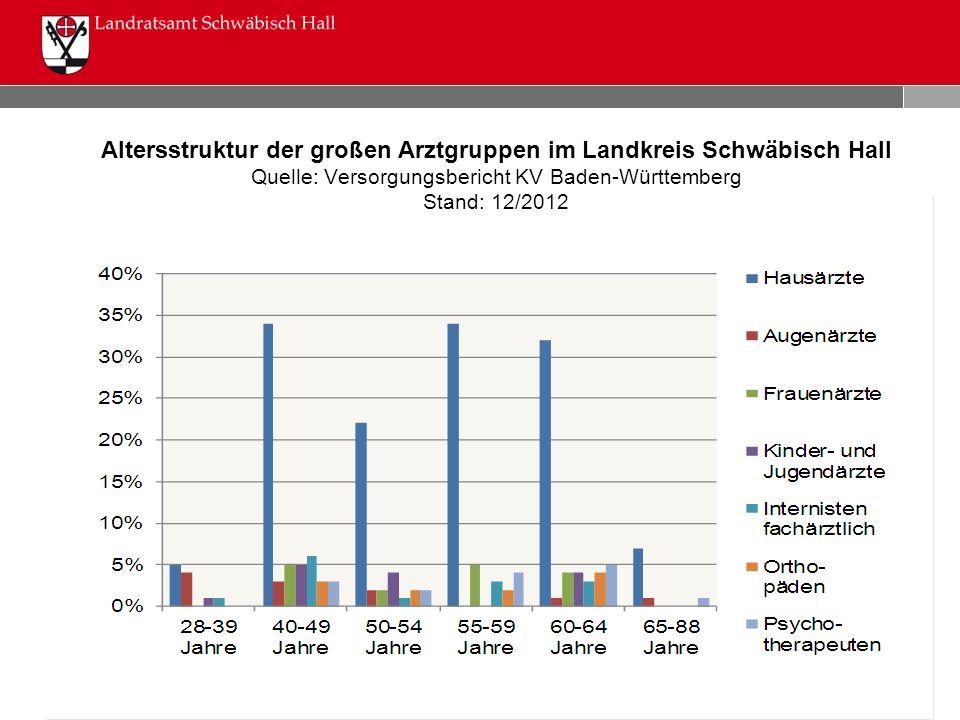 Altersstruktur der großen Arztgruppen im Landkreis Schwäbisch Hall Quelle: Versorgungsbericht KV Baden-Württemberg Stand: 12/2012