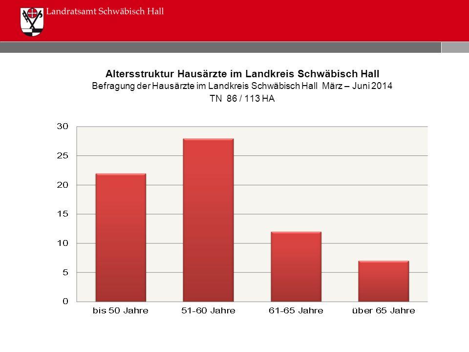 Altersstruktur der Ärzte im Bundesgebiet Befragung Infas Februar – Mai 2014 im Vergleich Befragung Hausärzte Landkreis Schwäbisch Hall März – Juni 2014