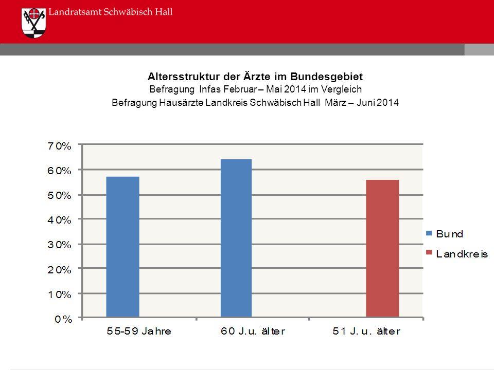 Altersstruktur der Ärzte im Bundesgebiet Befragung Infas Februar – Mai 2014 im Vergleich Befragung Hausärzte Landkreis Schwäbisch Hall März – Juni 201