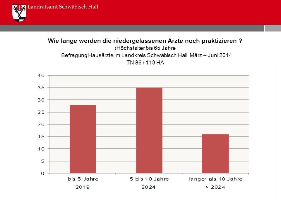 Wie lange werden die niedergelassenen Ärzte noch praktizieren ? (Höchstalter bis 65 Jahre Befragung Hausärzte im Landkreis Schwäbisch Hall März – Juni