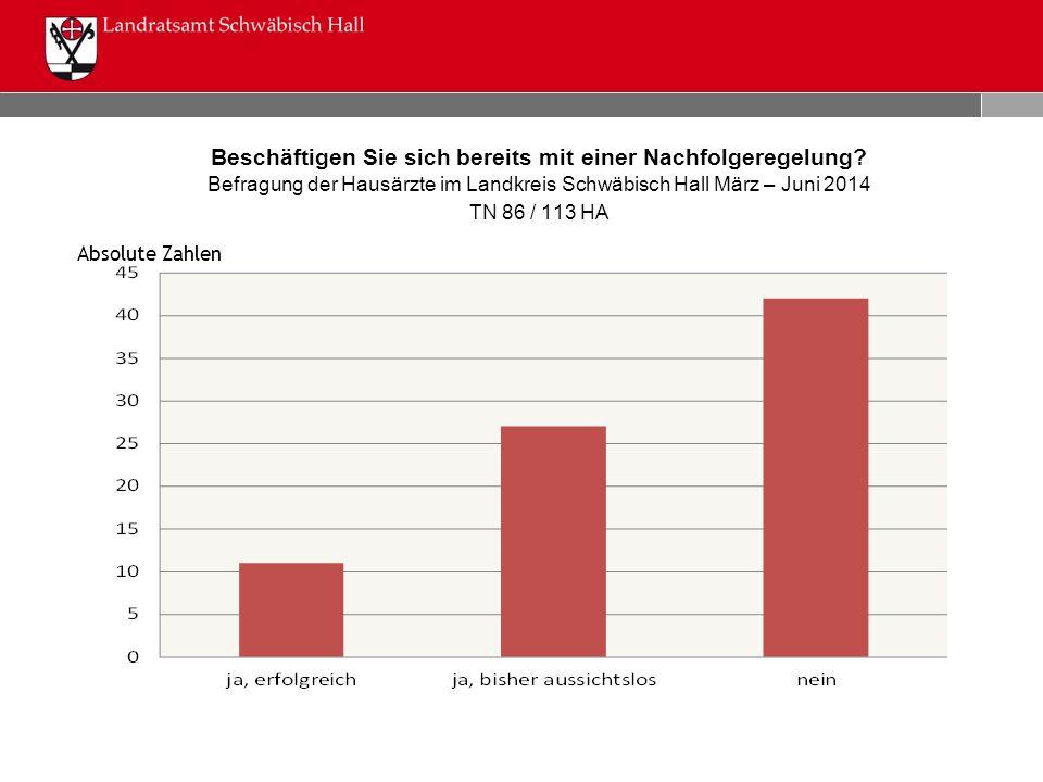 Beschäftigen Sie sich bereits mit einer Nachfolgeregelung? Befragung der Hausärzte im Landkreis Schwäbisch Hall März – Juni 2014 TN 86 / 113 HA Absolu