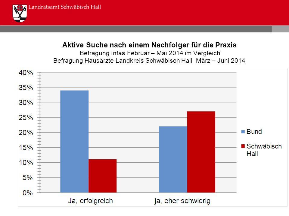 Aktive Suche nach einem Nachfolger für die Praxis Befragung Infas Februar – Mai 2014 im Vergleich Befragung Hausärzte Landkreis Schwäbisch Hall März –