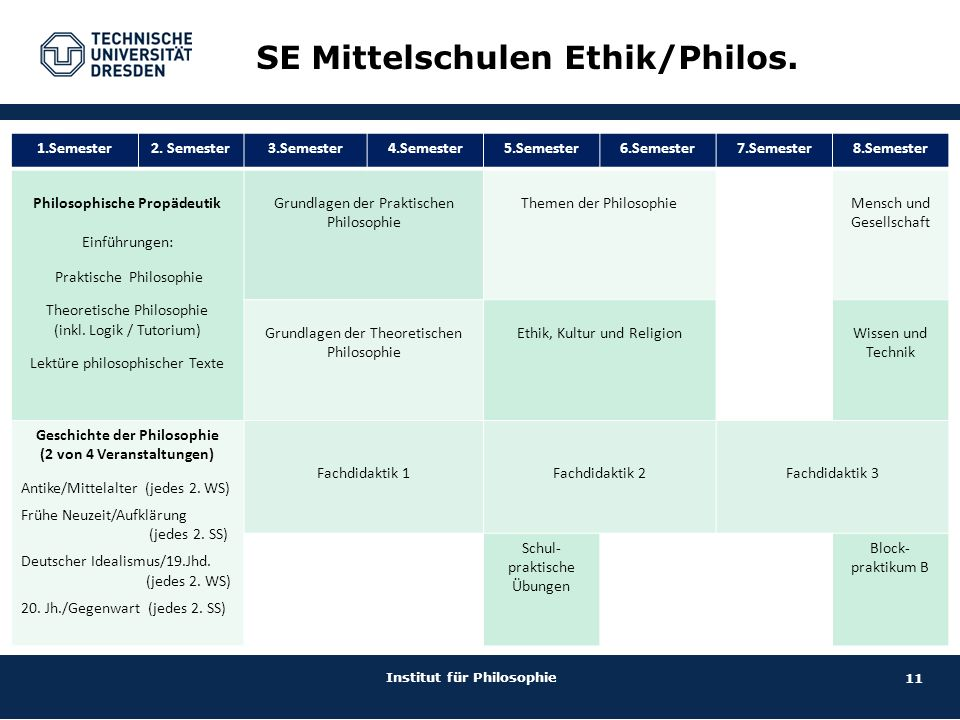 11 Institut für Philosophie SE Mittelschulen Ethik/Philos.