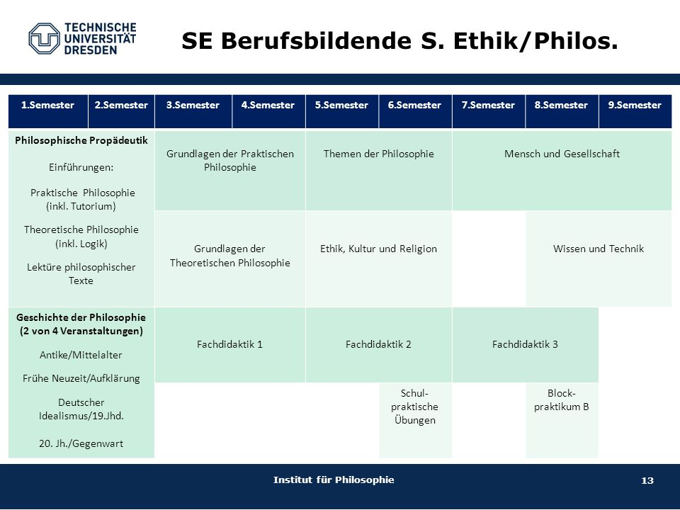 13 Institut für Philosophie SE Berufsbildende S. Ethik/Philos.