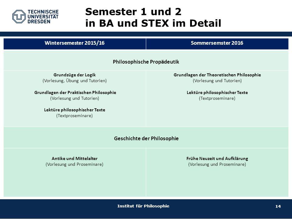 15 Institut für Philosophie Philosophie im Masterstudiengang 1.Semester2.