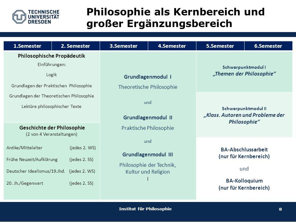9 Philosophie als kleiner Ergänzungsbereich Institut für Philosophie 1.Semester2.