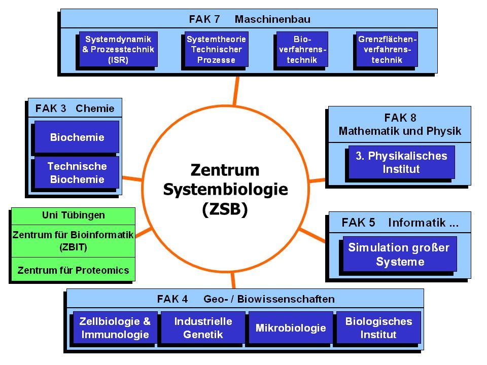 Zentrum Systembiologie (ZSB)