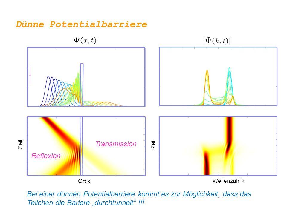 """Transmission Reflexion Dünne Potentialbarriere Ort x Wellenzahl k Zeit Bei einer dünnen Potentialbarriere kommt es zur Möglichkeit, dass das Teilchen die Bariere """"durchtunnelt !!!"""