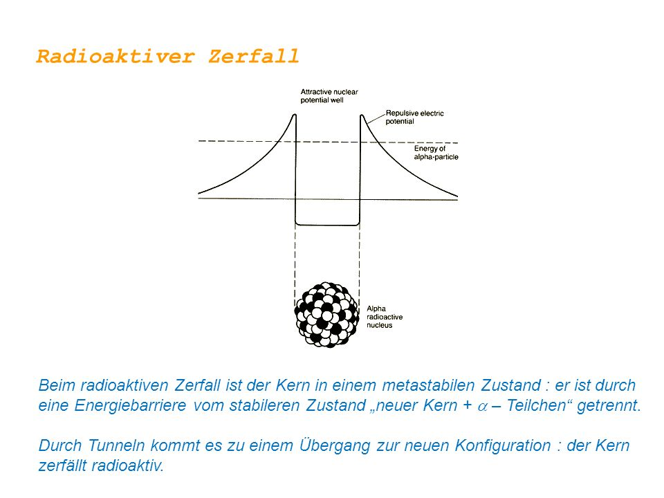 """Radioaktiver Zerfall Beim radioaktiven Zerfall ist der Kern in einem metastabilen Zustand : er ist durch eine Energiebarriere vom stabileren Zustand """"neuer Kern +  – Teilchen getrennt."""