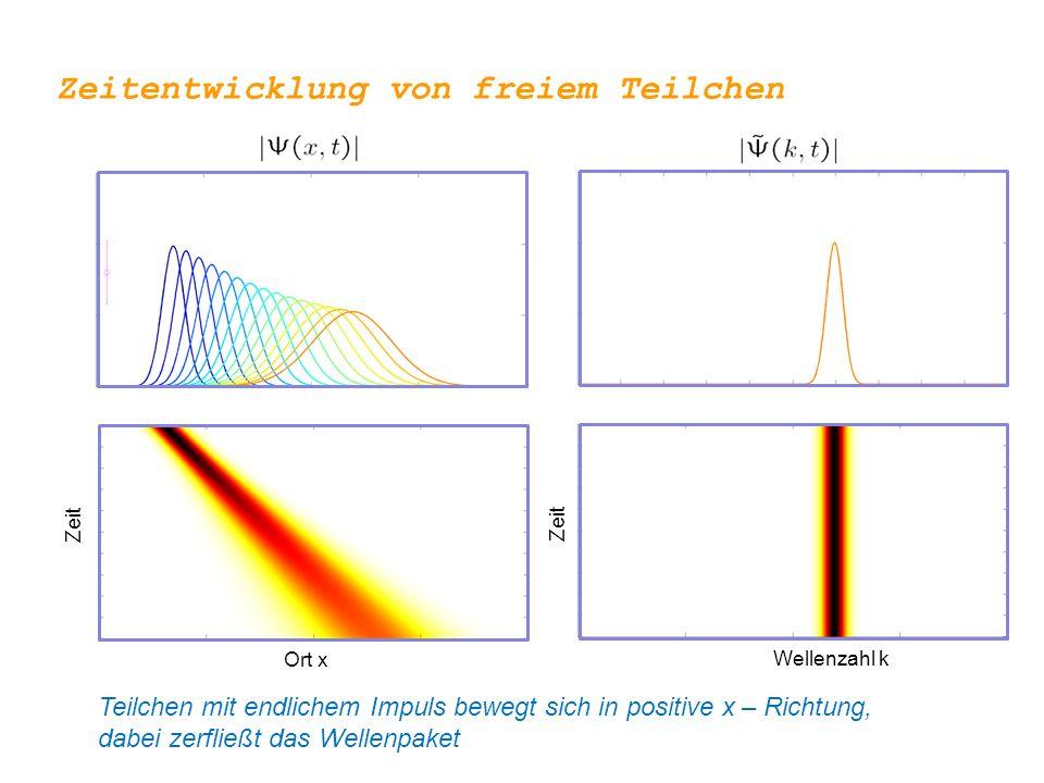 Ort x Wellenzahl k Zeit Zeitentwicklung von freiem Teilchen Teilchen mit endlichem Impuls bewegt sich in positive x – Richtung, dabei zerfließt das Wellenpaket