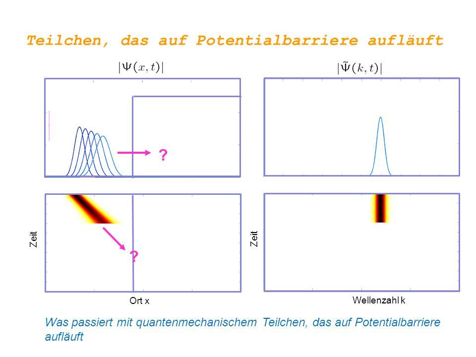 Teilchen, das auf Potentialbarriere aufläuft Ort x Wellenzahl k Zeit Was passiert mit quantenmechanischem Teilchen, das auf Potentialbarriere aufläuft