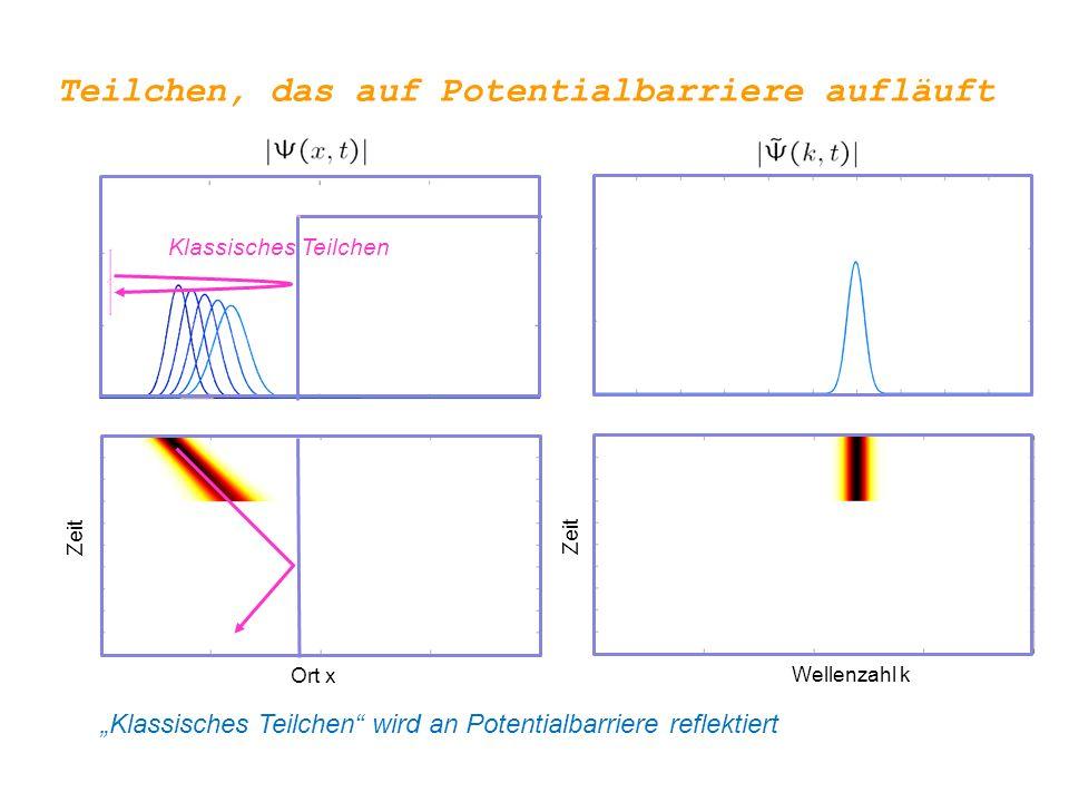 Teilchen, das auf Potentialbarriere aufläuft Ort x Wellenzahl k Zeit Quantenmechanisches Teilchen wird an Potentialbarriere reflektiert, allerdings kommte es bei der Reflexion zu Interferenzen !!