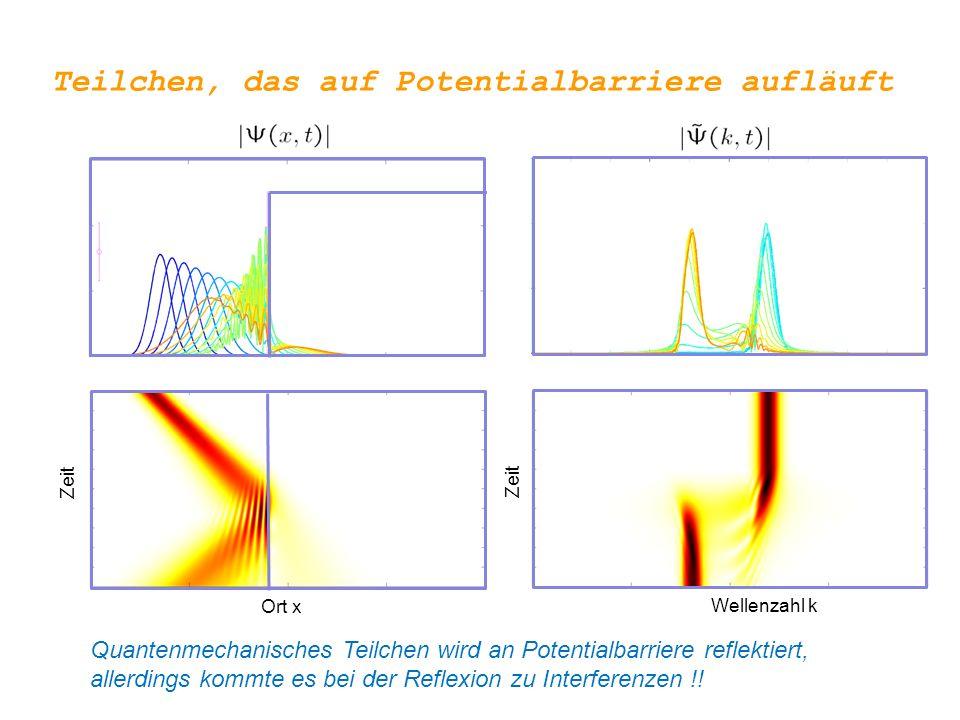 Klassisch:E > V 0 … verlangsamte Bewegung E < V 0 … Reflexion E V0V0 Potentialbarriere : analytische Beschreibung Wie sieht die entsprechende quantenmechanische Beschreibung aus ?