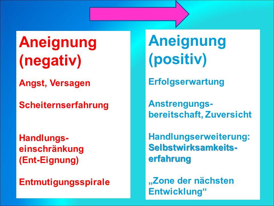 """Aneignung (negativ) Angst, Versagen Scheiternserfahrung Handlungs- einschränkung (Ent-Eignung) Entmutigungsspirale Aneignung (positiv) Erfolgserwartung Anstrengungs- bereitschaft, Zuversicht Handlungserweiterung: Selbstwirksamkeits- erfahrung """"Zone der nächsten Entwicklung"""