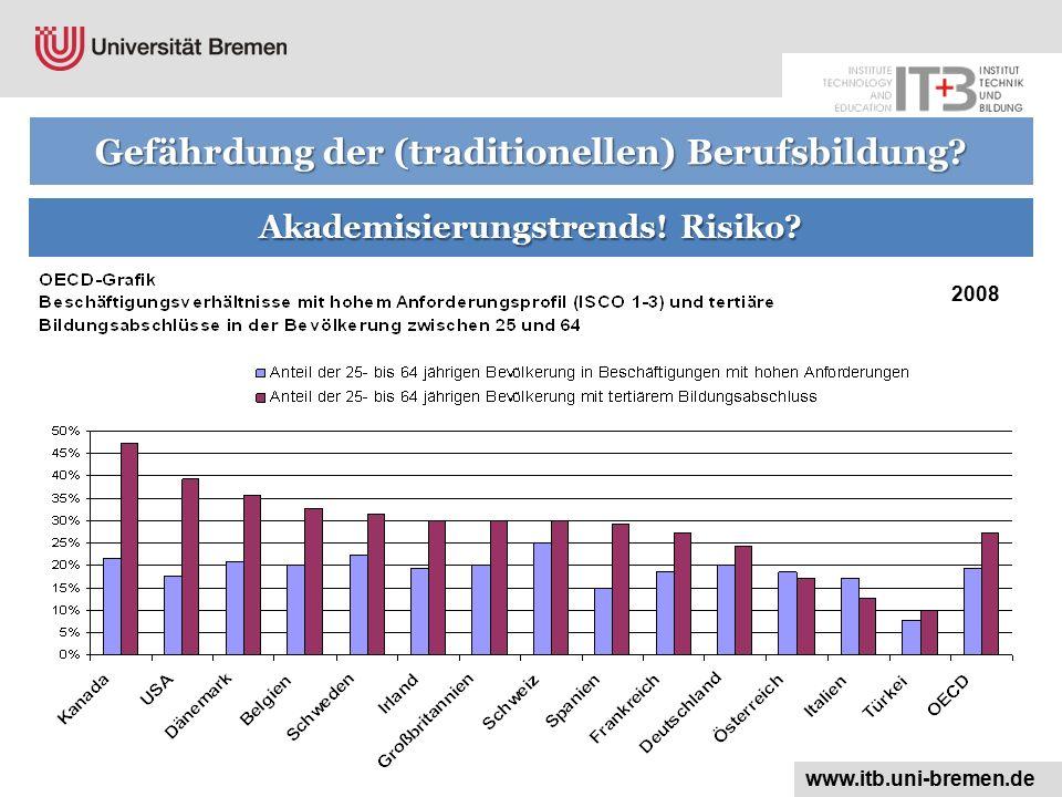Gefährdung der (traditionellen) Berufsbildung? Akademisierungstrends! Risiko? 2008