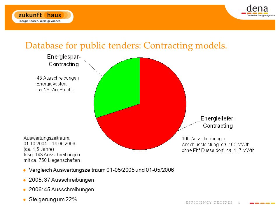 4 E F F I C I E N C Y D E C I D E S Database for public tenders: Contracting models.