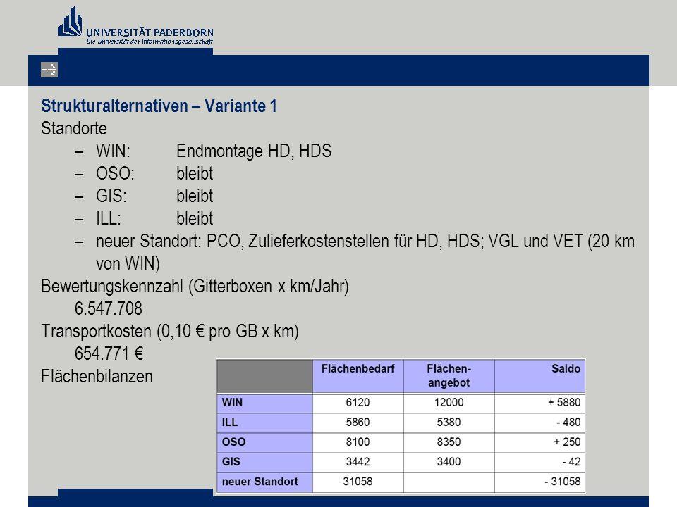 Strukturalternativen – Variante 1 Standorte –WIN: Endmontage HD, HDS –OSO: bleibt –GIS: bleibt –ILL: bleibt –neuer Standort: PCO, Zulieferkostenstellen für HD, HDS; VGL und VET (20 km von WIN) Bewertungskennzahl (Gitterboxen x km/Jahr) 6.547.708 Transportkosten (0,10 € pro GB x km) 654.771 € Flächenbilanzen