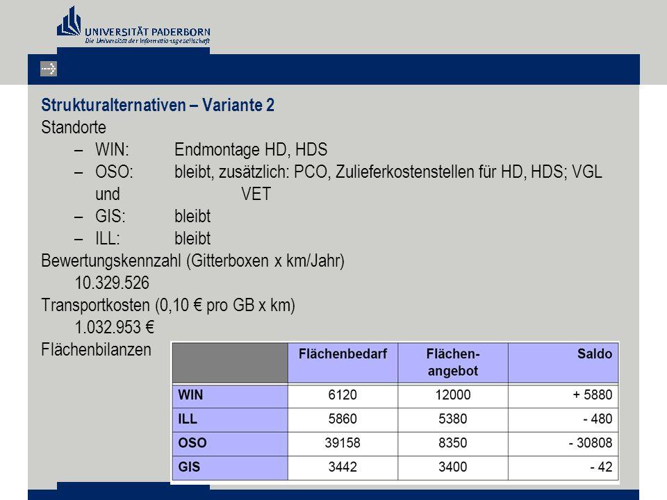 Strukturalternativen – Variante 2 Standorte –WIN: Endmontage HD, HDS –OSO: bleibt, zusätzlich: PCO, Zulieferkostenstellen für HD, HDS; VGL und VET –GIS: bleibt –ILL: bleibt Bewertungskennzahl (Gitterboxen x km/Jahr) 10.329.526 Transportkosten (0,10 € pro GB x km) 1.032.953 € Flächenbilanzen