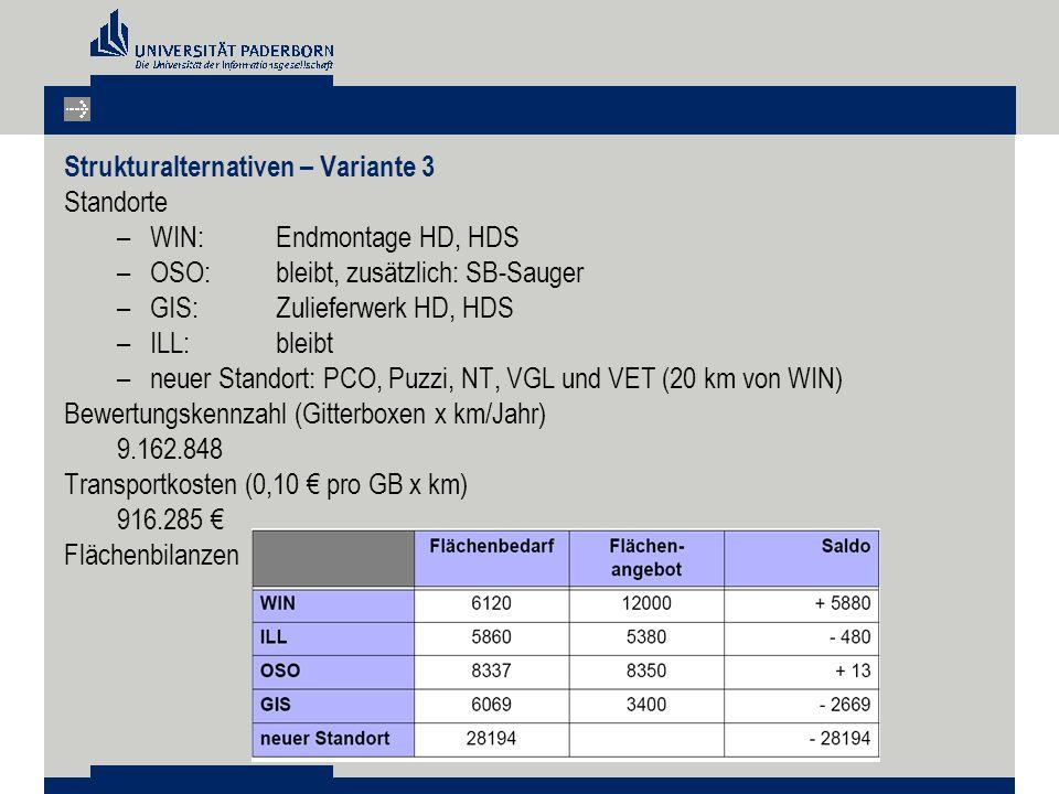 Strukturalternativen – Variante 3 Standorte –WIN: Endmontage HD, HDS –OSO: bleibt, zusätzlich: SB-Sauger –GIS: Zulieferwerk HD, HDS –ILL: bleibt –neuer Standort: PCO, Puzzi, NT, VGL und VET (20 km von WIN) Bewertungskennzahl (Gitterboxen x km/Jahr) 9.162.848 Transportkosten (0,10 € pro GB x km) 916.285 € Flächenbilanzen
