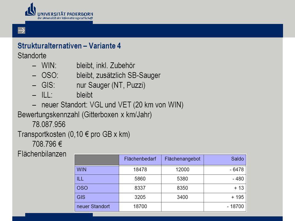 Strukturalternativen – Variante 4 Standorte –WIN: bleibt, inkl. Zubehör –OSO: bleibt, zusätzlich SB-Sauger –GIS: nur Sauger (NT, Puzzi) –ILL: bleibt –