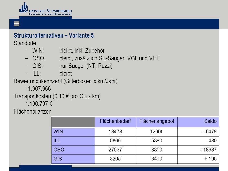 Strukturalternativen – Variante 5 Standorte –WIN: bleibt, inkl. Zubehör –OSO: bleibt, zusätzlich SB-Sauger, VGL und VET –GIS: nur Sauger (NT, Puzzi) –