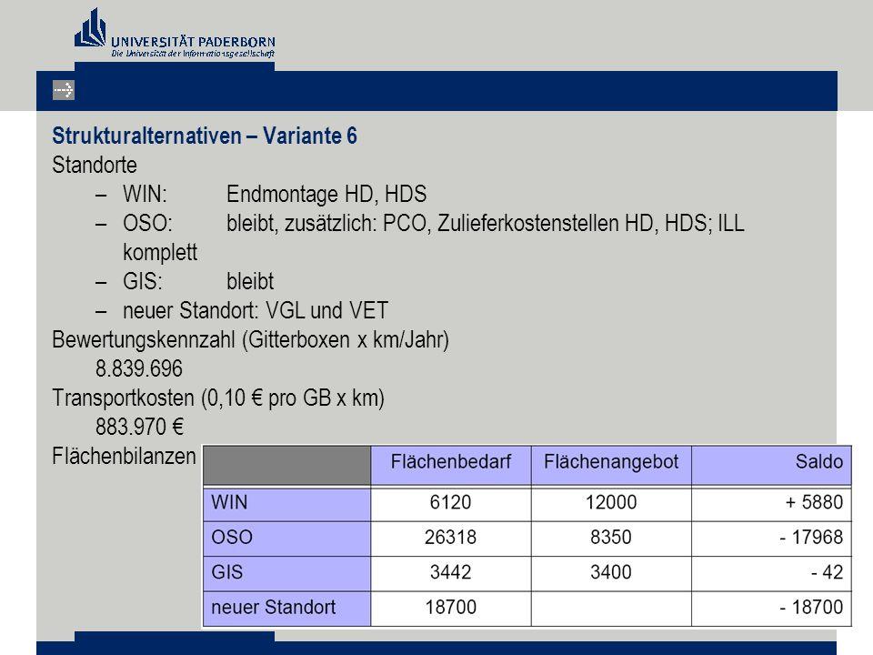 Strukturalternativen – Variante 6 Standorte –WIN: Endmontage HD, HDS –OSO: bleibt, zusätzlich: PCO, Zulieferkostenstellen HD, HDS; ILL komplett –GIS: