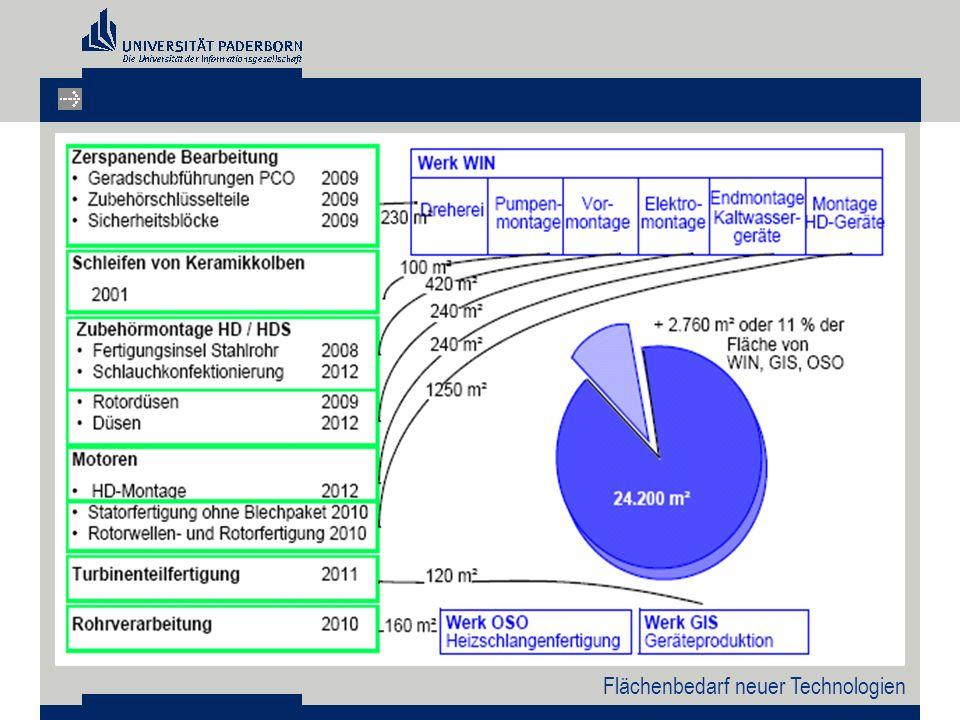 Strukturalternativen – Variante 2 Gesamtkostenschätzung